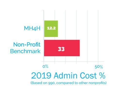 Bar graph showing 12.2 percent of Admin costs